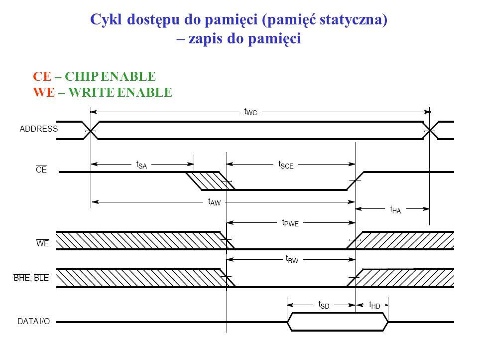 Cykl dostępu do pamięci (pamięć statyczna) – zapis do pamięci CE – CHIP ENABLE WE – WRITE ENABLE