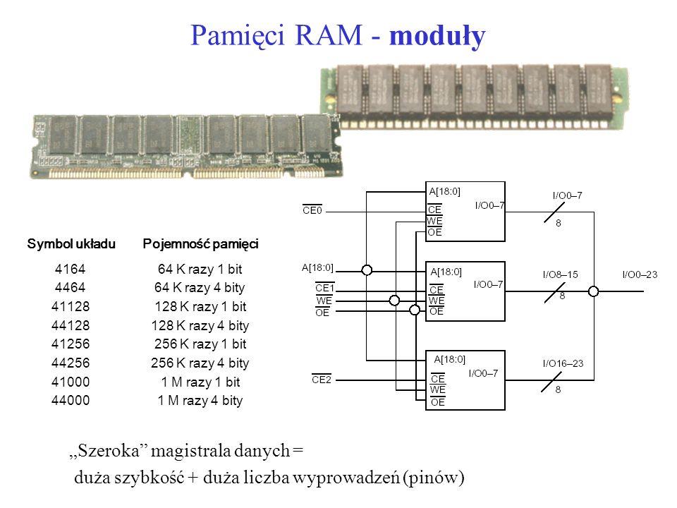 Pamięci RAM - moduły Szeroka magistrala danych = duża szybkość + duża liczba wyprowadzeń (pinów) Symbol układuPojemność pamięci 416464 K razy 1 bit 446464 K razy 4 bity 41128128 K razy 1 bit 44128128 K razy 4 bity 41256256 K razy 1 bit 44256256 K razy 4 bity 410001 M razy 1 bit 440001 M razy 4 bity