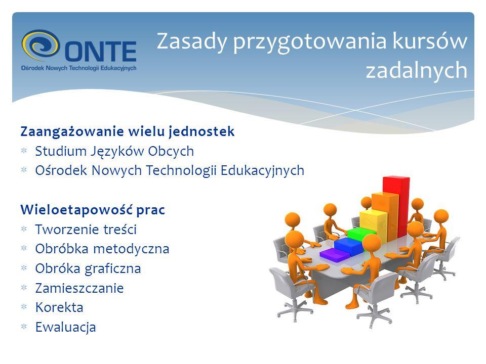 Zaangażowanie wielu jednostek Studium Języków Obcych Ośrodek Nowych Technologii Edukacyjnych Wieloetapowość prac Tworzenie treści Obróbka metodyczna Obróka graficzna Zamieszczanie Korekta Ewaluacja Zasady przygotowania kursów zadalnych
