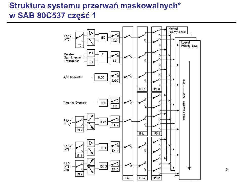3 Struktura systemu przerwań maskowalnych w SAB 80C537, część 2