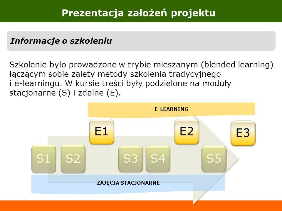 S1S2 E1 S3S4 E2 S5 E3 Prezentacja założeń projektu ZAJĘCIA STACJONARNE E-LEARNING Informacje o szkoleniu Szkolenie było prowadzone w trybie mieszanym