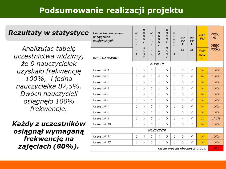 Podsumowanie realizacji projektu Rezultaty w statystyce Udział beneficjent ó w w zajęciach stacjonarnych MODUŁ S1MODUŁ S1 M O D U Ł S 1/ S 2 MODUŁ S2M