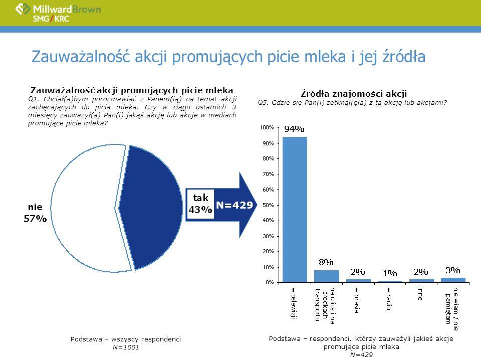 Zauważalność akcji promujących picie mleka – porównanie z poprzednimi latami Podstawa – wszyscy respondenci Q1.