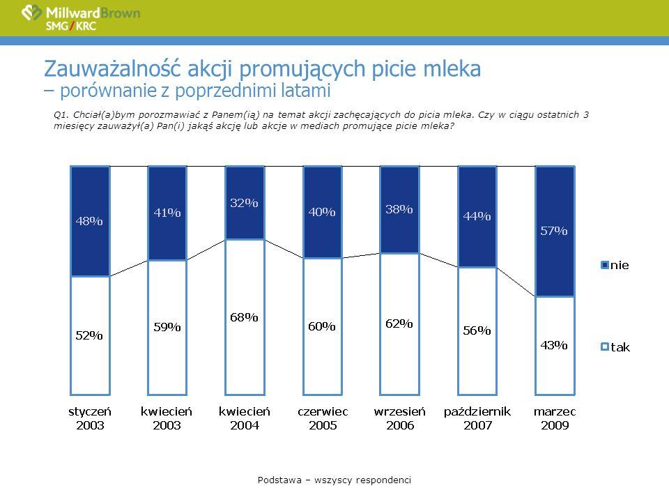 Źródła znajomości akcji promujących picie mleka – porównanie z poprzednim rokiem Q5.
