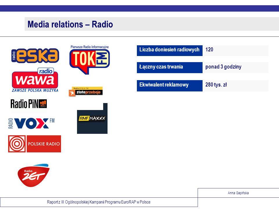 Raport z III Ogólnopolskiej Kampanii Programu EuroRAP w Polsce Anna Gapińska Media relations – Radio 280 tys. złEkwiwalent reklamowy ponad 3 godzinyŁą