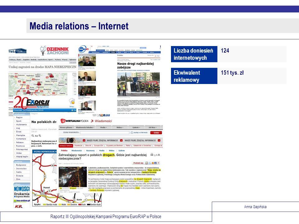Raport z III Ogólnopolskiej Kampanii Programu EuroRAP w Polsce Anna Gapińska Media relations – Internet 124Liczba doniesień internetowych 151 tys. złE