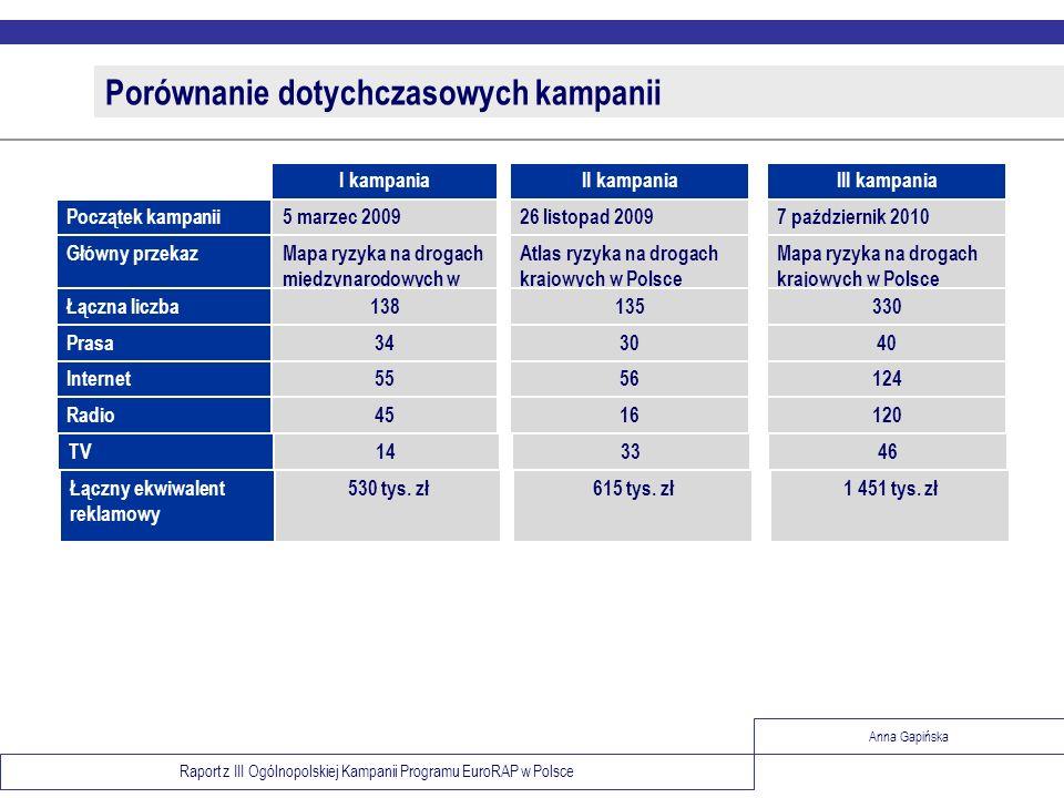 Raport z III Ogólnopolskiej Kampanii Programu EuroRAP w Polsce Anna Gapińska Porównanie dotychczasowych kampanii Atlas ryzyka na drogach krajowych w P