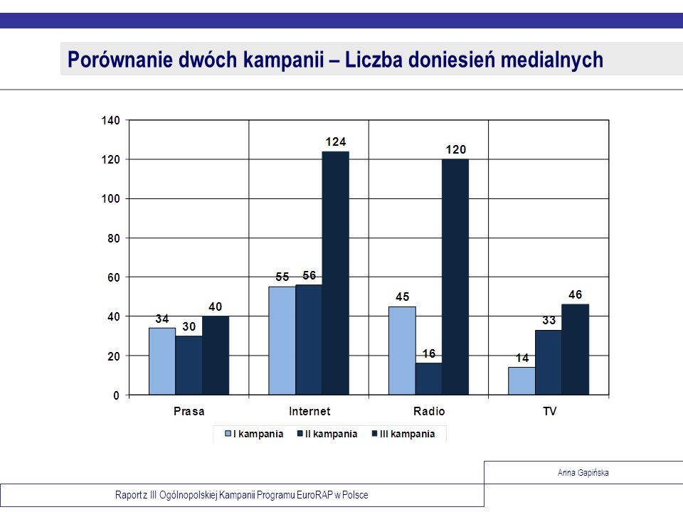 Raport z III Ogólnopolskiej Kampanii Programu EuroRAP w Polsce Anna Gapińska Porównanie dwóch kampanii – Liczba doniesień medialnych