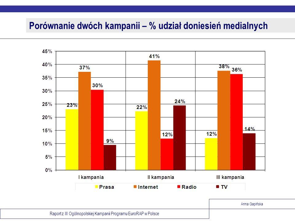 Raport z III Ogólnopolskiej Kampanii Programu EuroRAP w Polsce Anna Gapińska Porównanie dwóch kampanii – % udział doniesień medialnych
