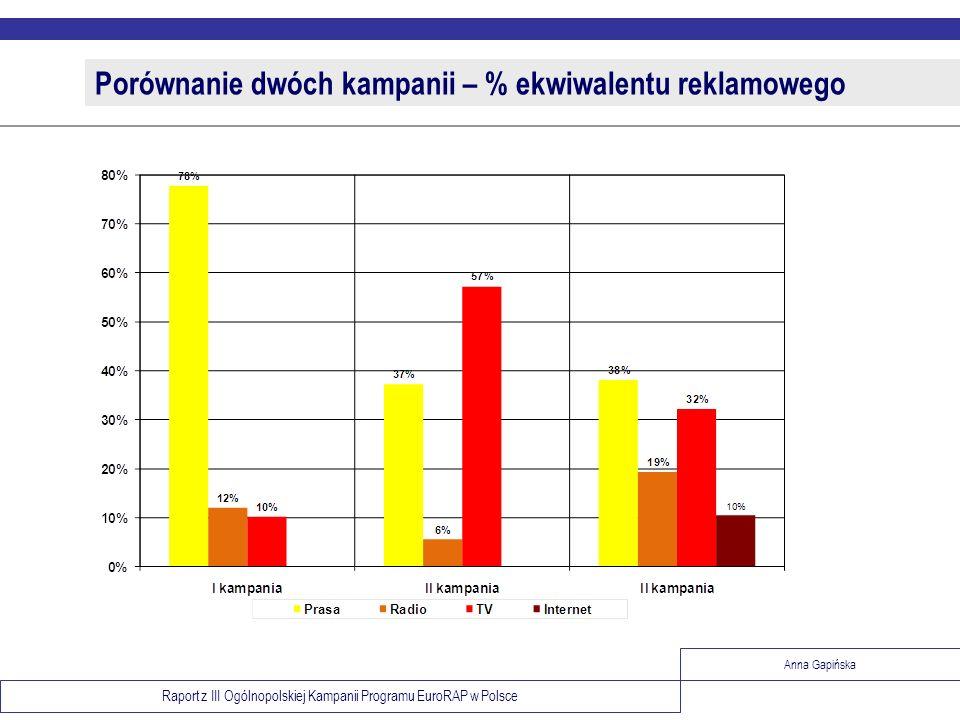 Raport z III Ogólnopolskiej Kampanii Programu EuroRAP w Polsce Anna Gapińska Porównanie dwóch kampanii – % ekwiwalentu reklamowego