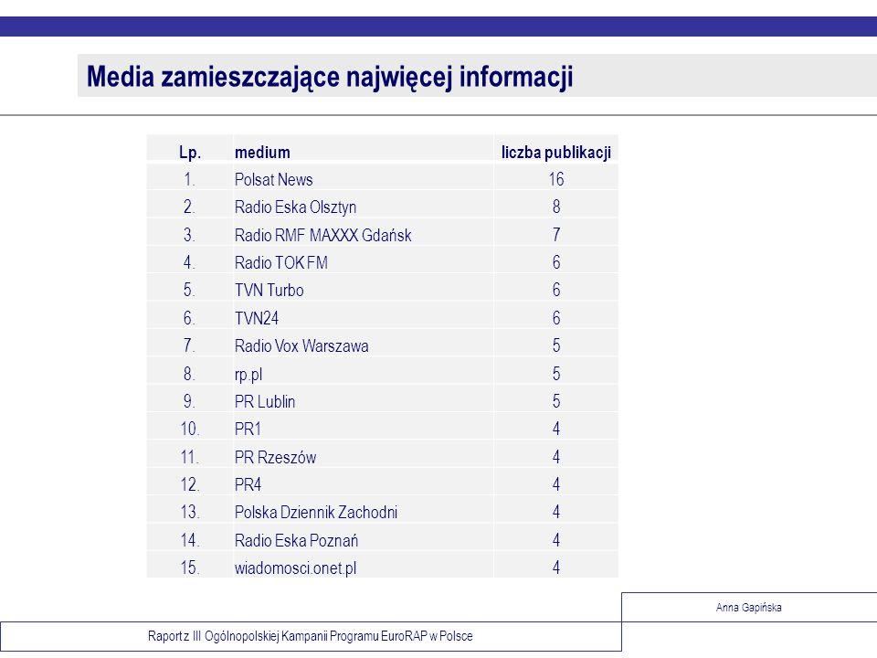 Raport z III Ogólnopolskiej Kampanii Programu EuroRAP w Polsce Anna Gapińska Media zamieszczające najwięcej informacji Lp.mediumliczba publikacji 1.Po