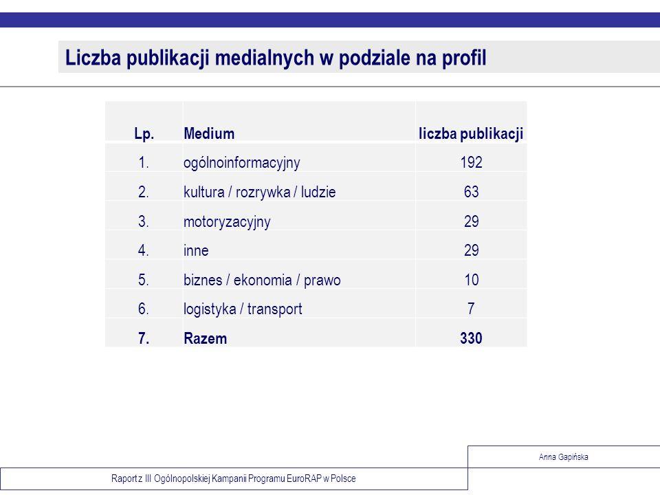 Raport z III Ogólnopolskiej Kampanii Programu EuroRAP w Polsce Anna Gapińska Liczba publikacji medialnych w podziale na profil Lp.Mediumliczba publika