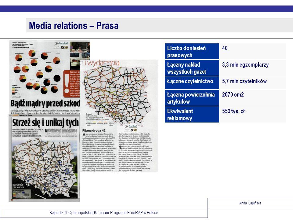 Raport z III Ogólnopolskiej Kampanii Programu EuroRAP w Polsce Anna Gapińska Media relations – Prasa 5,7 mln czytelnikówŁączne czytelnictwo 553 tys. z