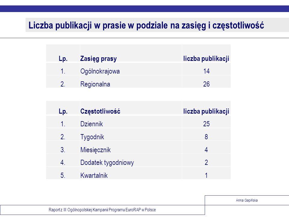 Raport z III Ogólnopolskiej Kampanii Programu EuroRAP w Polsce Anna Gapińska Liczba publikacji w prasie w podziale na zasięg i częstotliwość Lp.Zasięg