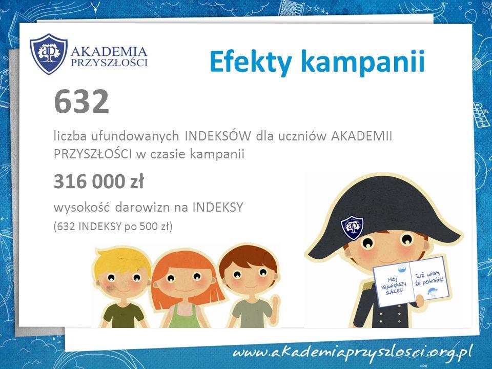 Efekty kampanii 632 liczba ufundowanych INDEKSÓW dla uczniów AKADEMII PRZYSZŁOŚCI w czasie kampanii 316 000 zł wysokość darowizn na INDEKSY (632 INDEK