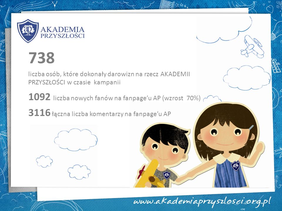 738 liczba osób, które dokonały darowizn na rzecz AKADEMII PRZYSZŁOŚCI w czasie kampanii 1092 liczba nowych fanów na fanpageu AP (wzrost 70%) 3116 łąc