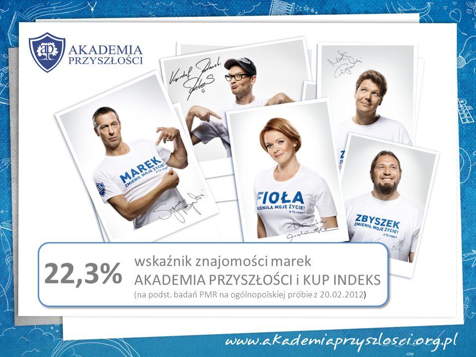 wskaźnik znajomości marek AKADEMIA PRZYSZŁOŚCI i KUP INDEKS (na podst. badań PMR na ogólnopolskiej próbie z 20.02.2012) 22,3%