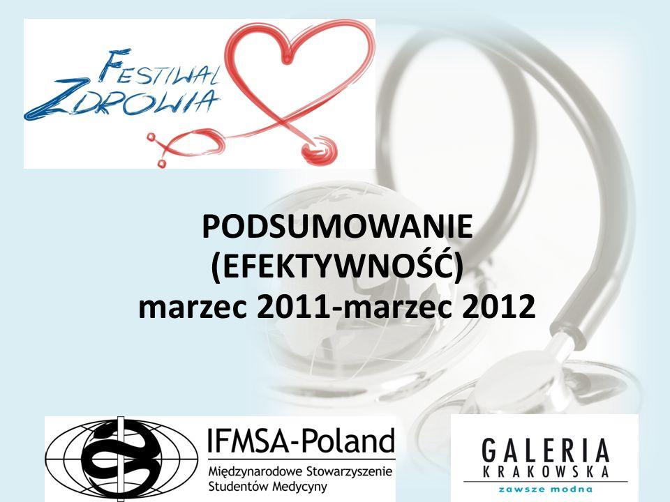 PODSUMOWANIE (EFEKTYWNOŚĆ) marzec 2011-marzec 2012