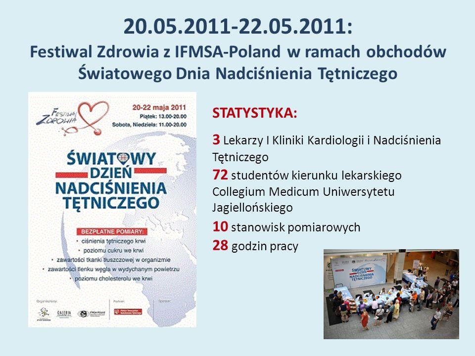20.05.2011-22.05.2011: Festiwal Zdrowia z IFMSA-Poland w ramach obchodów Światowego Dnia Nadciśnienia Tętniczego STATYSTYKA: 3 Lekarzy I Kliniki Kardi