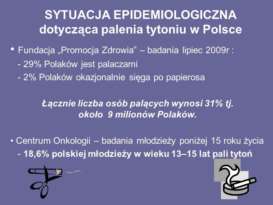 SYTUACJA EPIDEMIOLOGICZNA dotycząca palenia tytoniu w Polsce Fundacja Promocja Zdrowia – badania lipiec 2009r : - 29% Polaków jest palaczami - 2% Pola