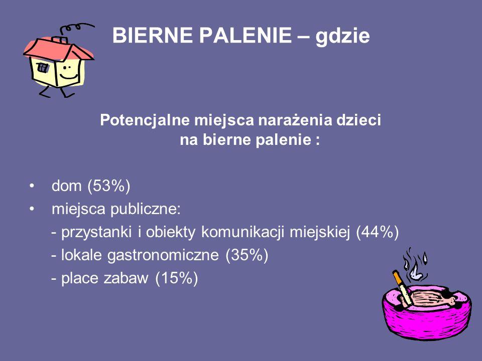 BIERNE PALENIE – gdzie Potencjalne miejsca narażenia dzieci na bierne palenie : dom (53%) miejsca publiczne: - przystanki i obiekty komunikacji miejsk