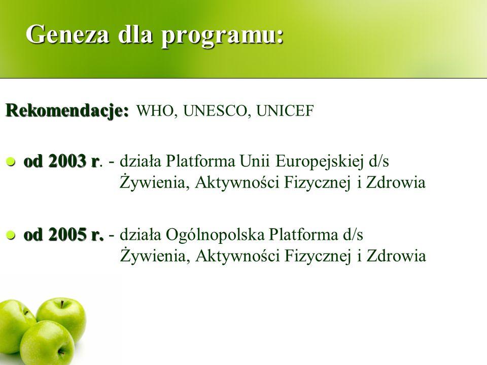 Geneza dla programu: Rekomendacje: Rekomendacje: WHO, UNESCO, UNICEF od 2003 r od 2003 r. - działa Platforma Unii Europejskiej d/s Żywienia, Aktywnośc