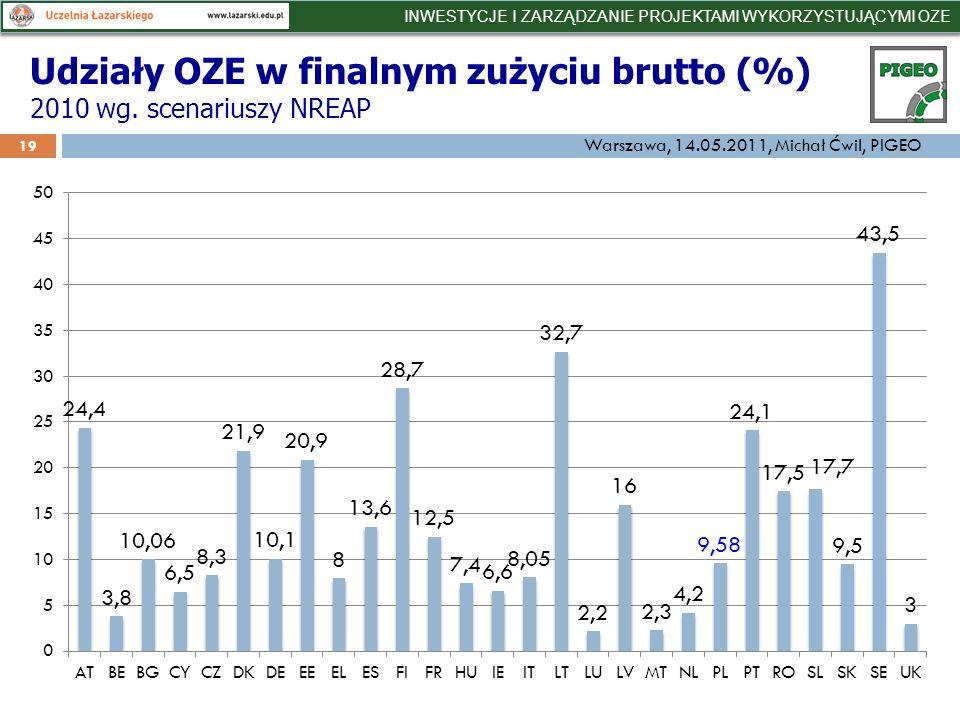 Udziały OZE w finalnym zużyciu brutto (%) 2010 wg.