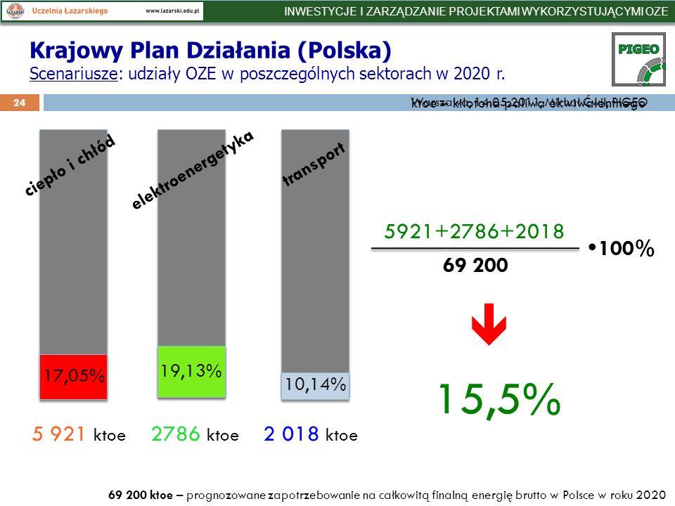 24 ciepło i chłód elektroenergetyka transport 17,05% 19,13% 10,14% 15,5% 5 921 ktoe 2786 ktoe 2 018 ktoe 5921+2786+2018 69 200 100% 69 200 ktoe – prognozowane zapotrzebowanie na całkowitą finalną energię brutto w Polsce w roku 2020 Krajowy Plan Działania (Polska) Scenariusze: udziały OZE w poszczególnych sektorach w 2020 r.