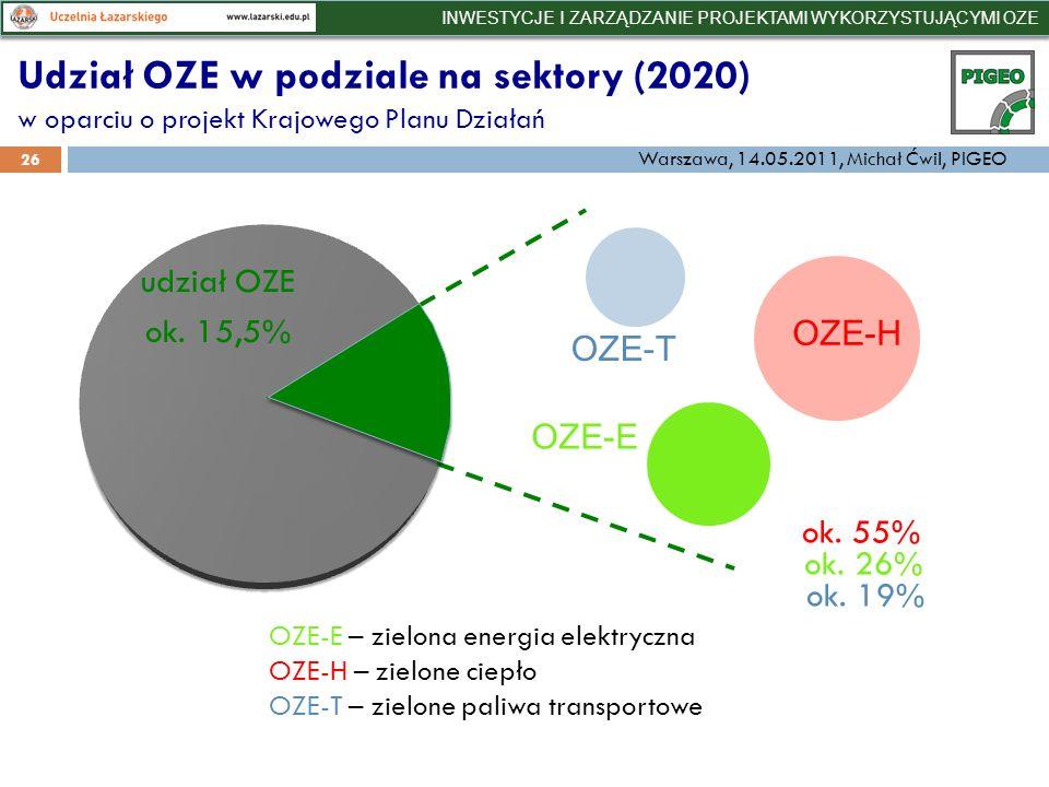 Udział OZE w podziale na sektory (2020) w oparciu o projekt Krajowego Planu Działań 26 OZE-E – zielona energia elektryczna OZE-H – zielone ciepło OZE-T – zielone paliwa transportowe ok.