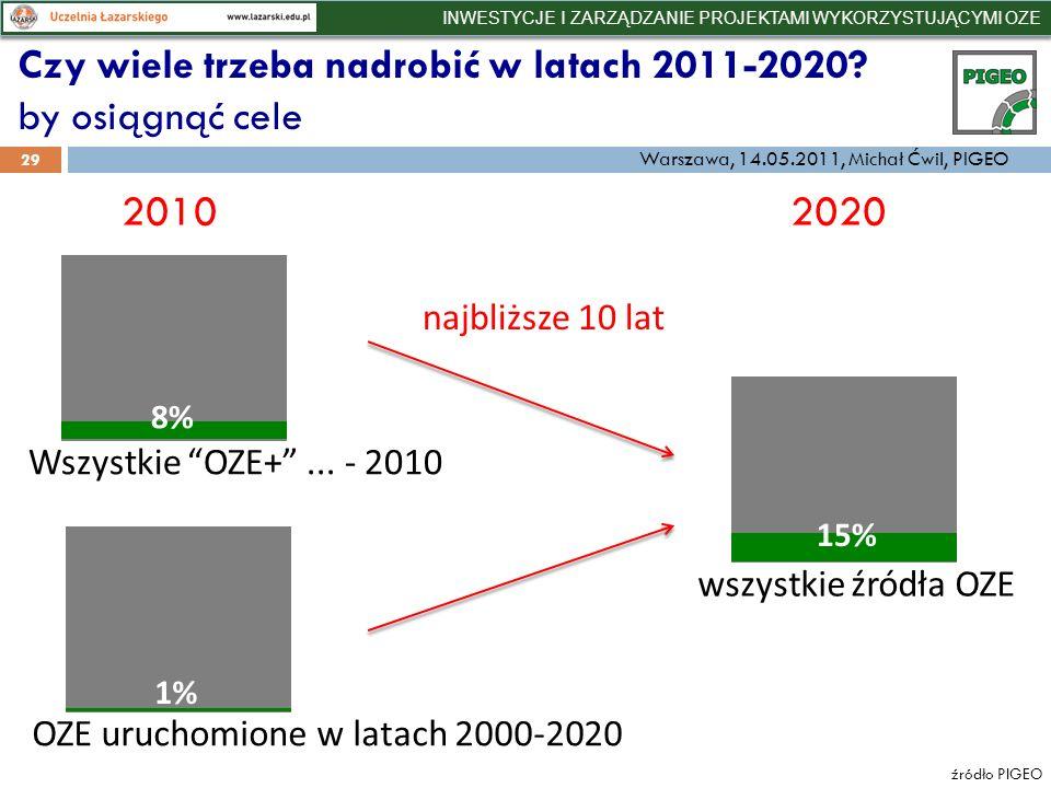 Czy wiele trzeba nadrobić w latach 2011-2020. by osiągnąć cele źródło PIGEO 29 8% Wszystkie OZE+...