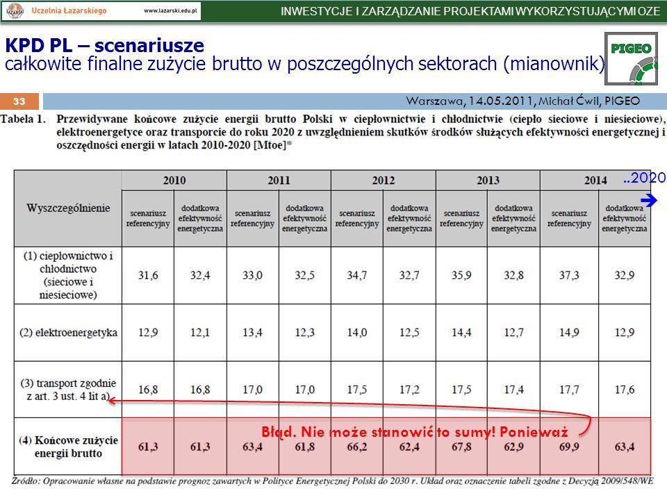33 KPD PL – scenariusze całkowite finalne zużycie brutto w poszczególnych sektorach (mianownik)..2020 Błąd.