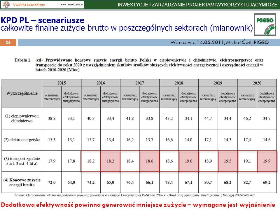34 KPD PL – scenariusze całkowite finalne zużycie brutto w poszczegółnych sektorach (mianownik) Dodatkowa efektywność powinna generować mniejsze zużycie – wymagane jest wyjaśnienie INWESTYCJE I ZARZĄDZANIE PROJEKTAMI WYKORZYSTUJĄCYMI OZE Warszawa, 14.05.2011, Michał Ćwil, PIGEO
