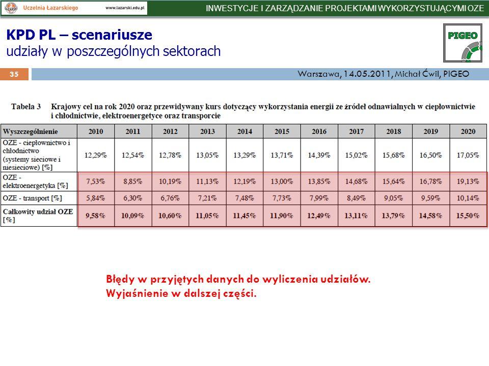 35 KPD PL – scenariusze udziały w poszczególnych sektorach Błędy w przyjętych danych do wyliczenia udziałów.