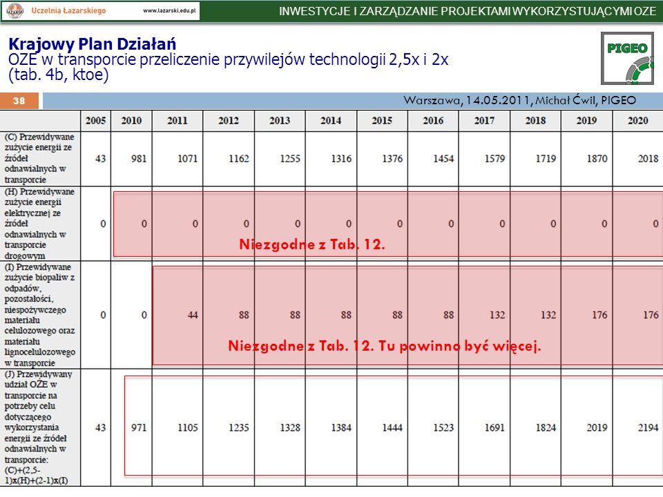Krajowy Plan Działań OZE w transporcie przeliczenie przywilejów technologii 2,5x i 2x (tab.