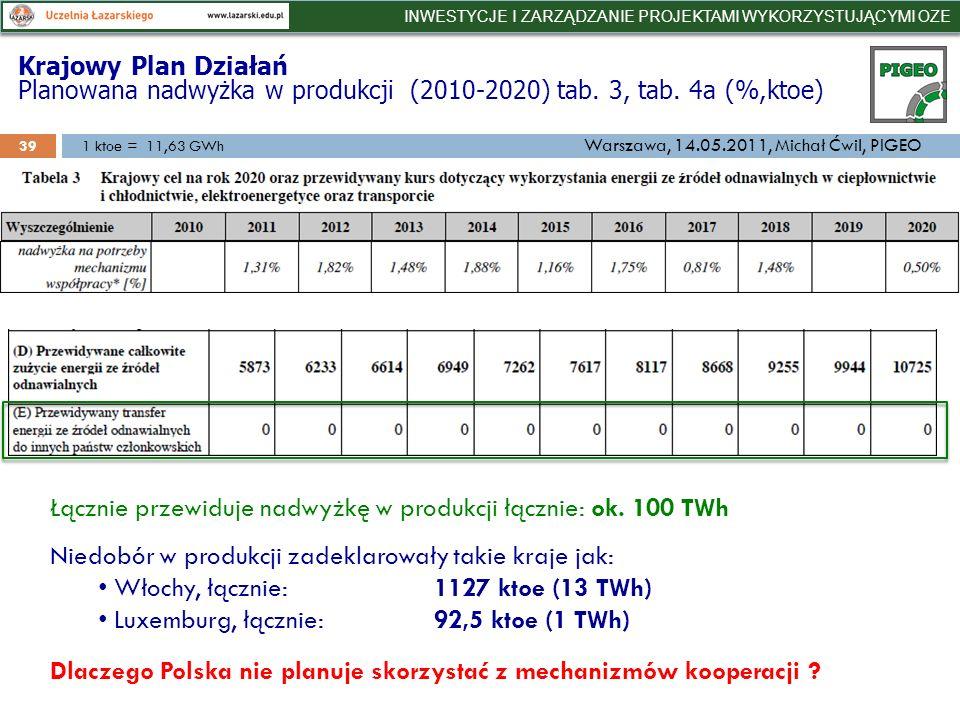 Krajowy Plan Działań Planowana nadwyżka w produkcji (2010-2020) tab.