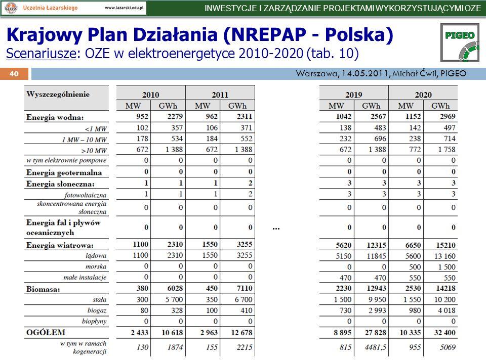 40 Krajowy Plan Działania (NREPAP - Polska) Scenariusze: OZE w elektroenergetyce 2010-2020 (tab.
