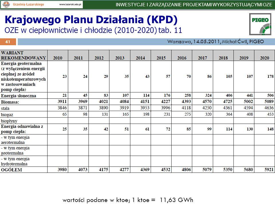 Krajowego Planu Działania (KPD) OZE w ciepłownictwie i chłodzie (2010-2020) tab.
