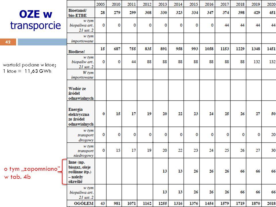 OZE w transporcie 42 wartości podane w ktoe; 1 ktoe = 11,63 GWh o tym zapomniano w tab. 4b