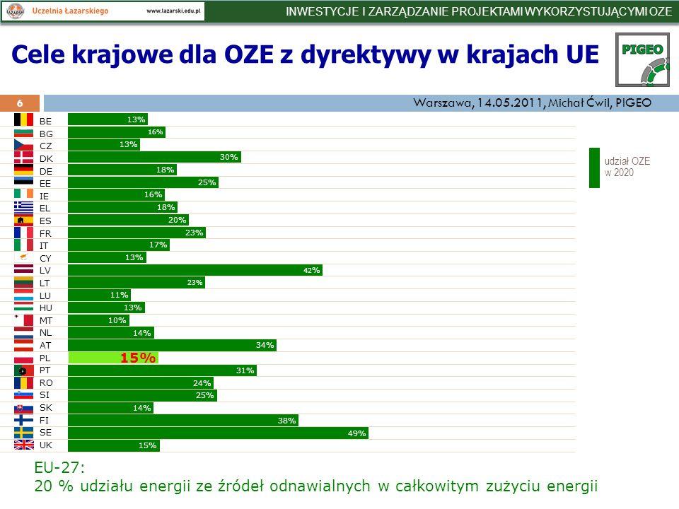 31% 13% 16% 13% 30% 18% 25% 16% 18% 20% 23% 17% 13% 42 % 23% 11% 13% 10% 14% 34% 15% 25% 14% 38% 49% 15% 24% EU-27: 20 % udziału energii ze źródeł odnawialnych w całkowitym zużyciu energii udział OZE w 2020 BE BG CZ DK DE EE IE EL ES FR IT CY LV LT LU HU MT NL AT PL PT RO SI SK FI SE UK Cele krajowe dla OZE z dyrektywy w krajach UE 6 INWESTYCJE I ZARZĄDZANIE PROJEKTAMI WYKORZYSTUJĄCYMI OZE Warszawa, 14.05.2011, Michał Ćwil, PIGEO