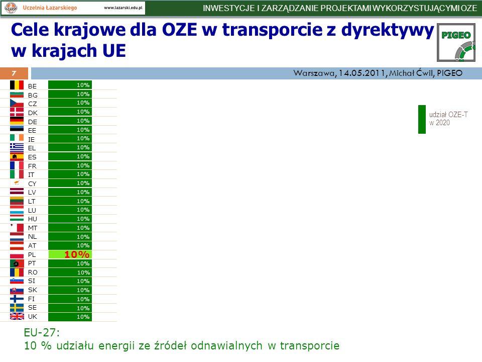 A jak jest dziś z udziałem OZE w sektorach (2010).