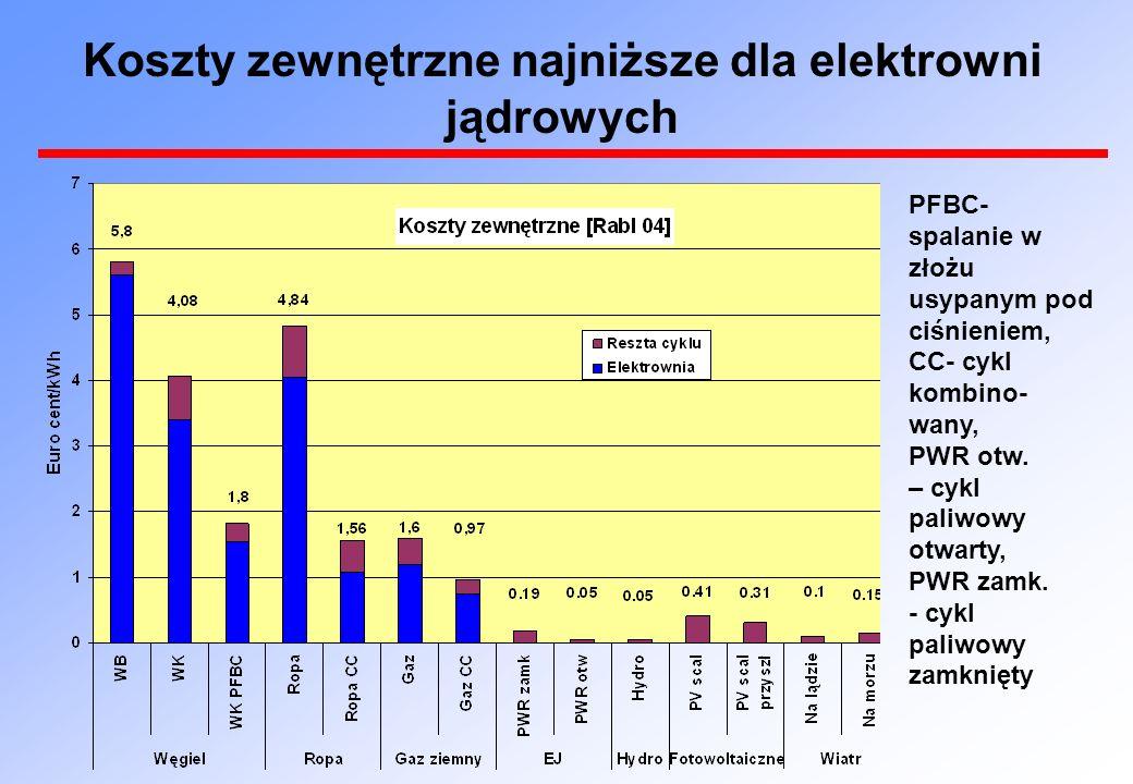 Koszty zewnętrzne najniższe dla elektrowni jądrowych PFBC- spalanie w złożu usypanym pod ciśnieniem, CC- cykl kombino- wany, PWR otw. – cykl paliwowy