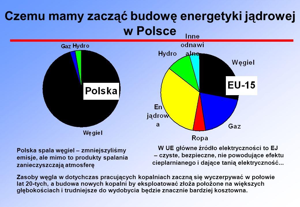 Czemu mamy zacząć budowę energetyki jądrowej w Polsce Polska spala węgiel – zmniejszyliśmy emisje, ale mimo to produkty spalania zanieczyszczają atmos