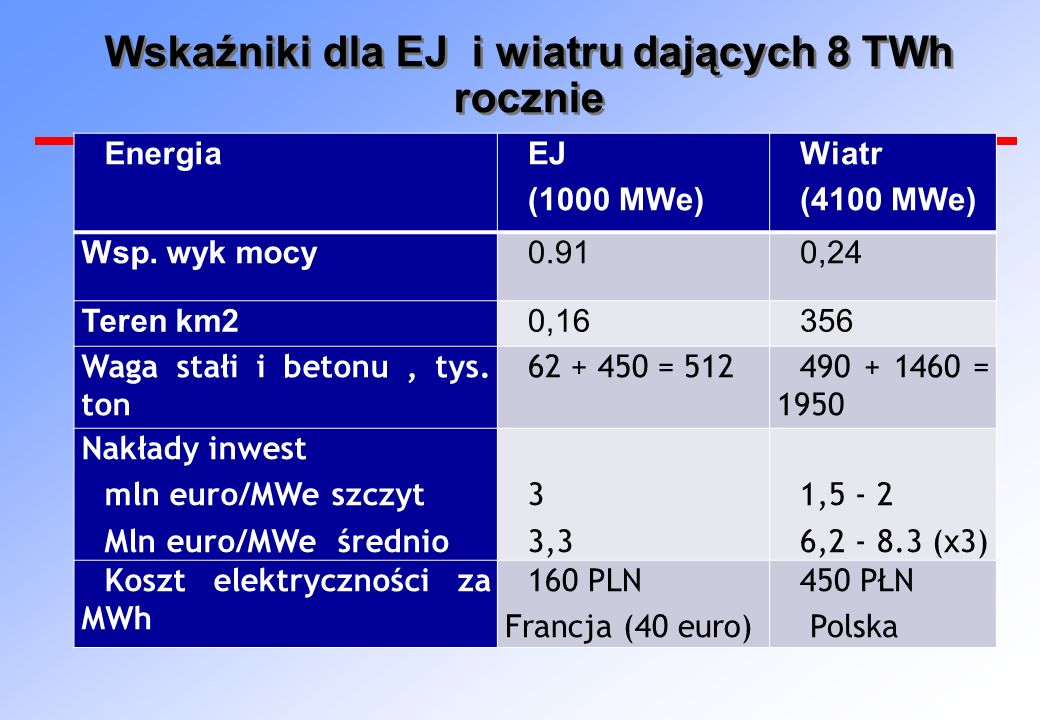 Wskaźniki dla EJ i wiatru dających 8 TWh rocznie EnergiaEJ (1000 MWe) Wiatr (4100 MWe) Wsp. wyk mocy0.910,24 Teren km20,16356 Waga stałi i betonu, tys