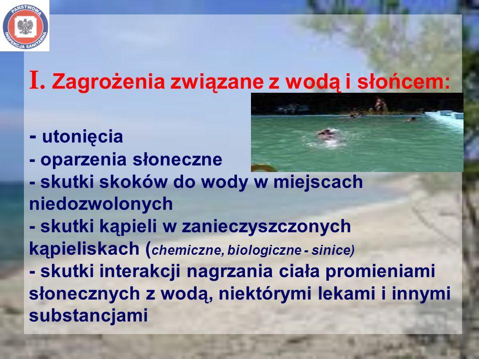 I. Zagrożenia związane z wodą i słońcem: - utonięcia - oparzenia słoneczne - skutki skoków do wody w miejscach niedozwolonych - skutki kąpieli w zanie