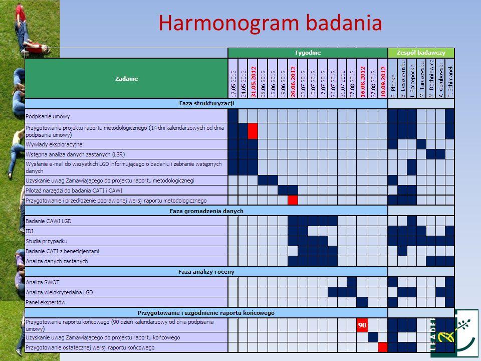 Harmonogram badania