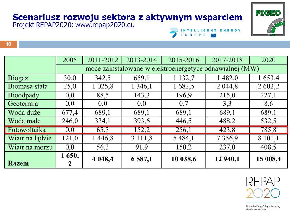 11 Finansowanie fotowoltaiki w Polsce Pomoc Publiczna – systemy wsparcia systemy wsparcia na etapie inwestycyjnym krajowe unijne na etapie operacyjnym krajowe