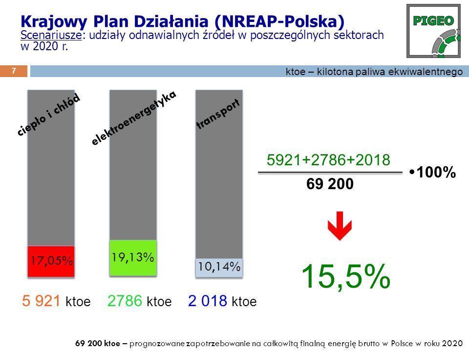 8 Krajowy Plan Działania (NREPAP - Polska) Scenariusze: odnawialne źródła energii w elektroenergetyce 2010-2020...