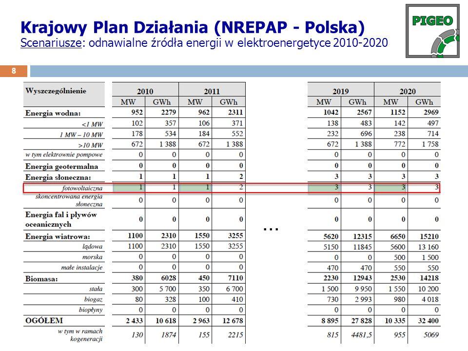 9 Krajowy Plan Działania (NREPAP - Polska) Plany?!: Usprawnienie obowiązującego systemu wsparcia operacyjnego w elektroenergetyce ?.