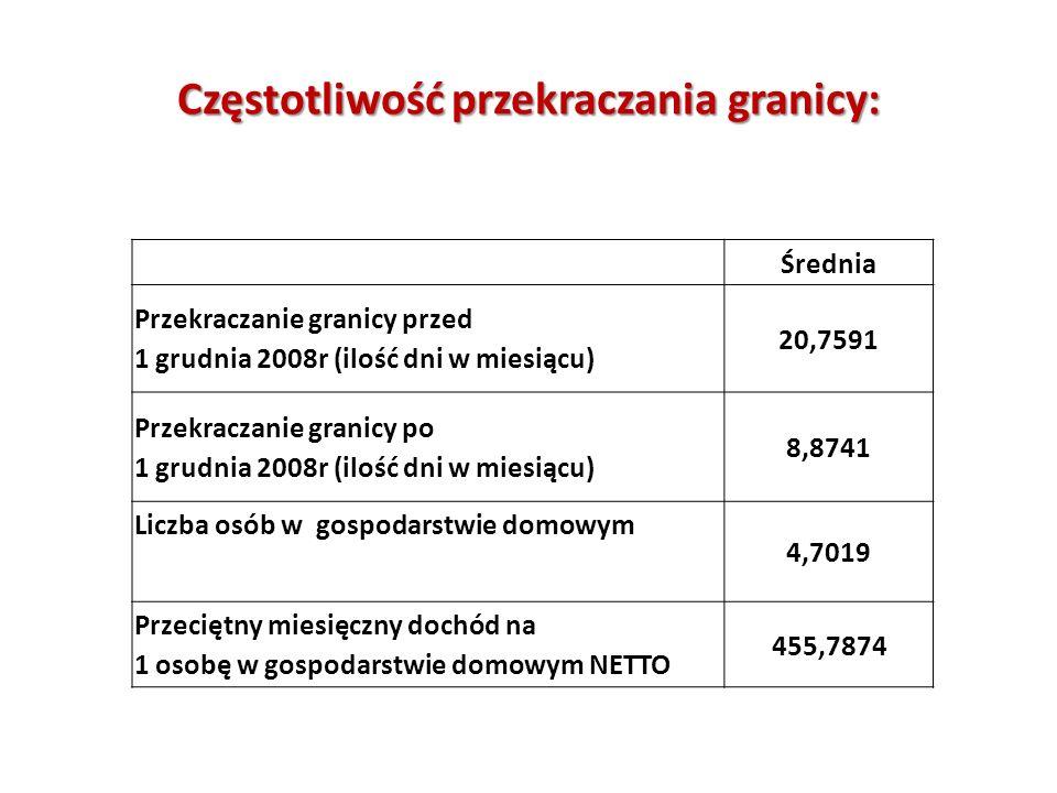 Częstotliwość przekraczania granicy: Średnia Przekraczanie granicy przed 1 grudnia 2008r (ilość dni w miesiącu) 20,7591 Przekraczanie granicy po 1 gru