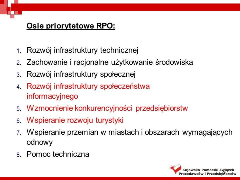 3 Osie priorytetowe RPO: 1. Rozwój infrastruktury technicznej 2.